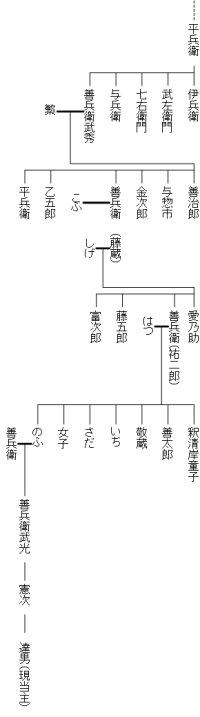辻善兵衛家系図